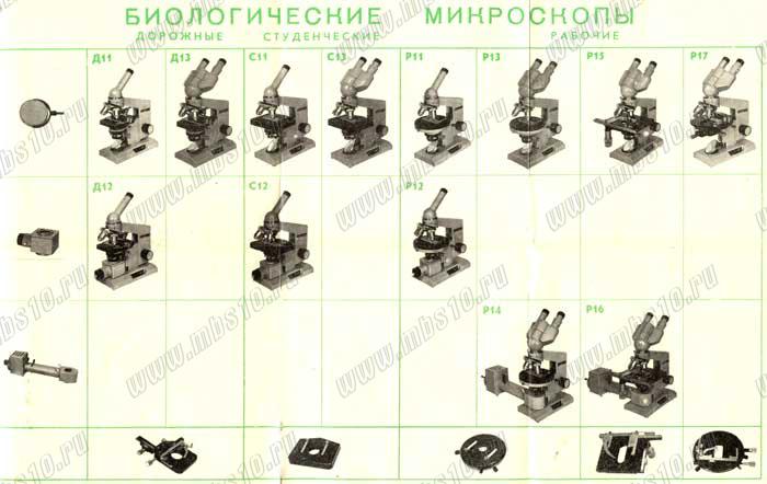 Рис.3. Варианты комплектации микроскопа БИОЛАМ